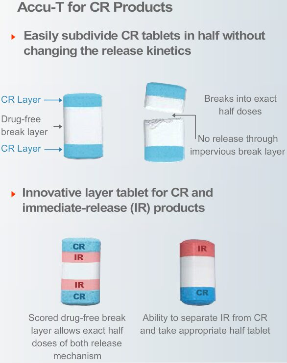 Controlled-Release Products
